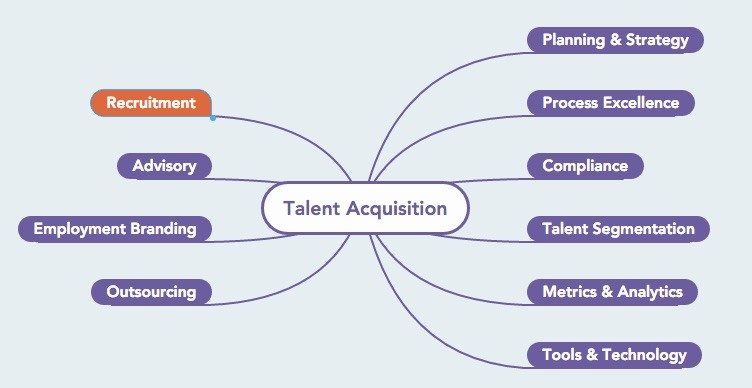 Talent Acquisition  Ramersoft
