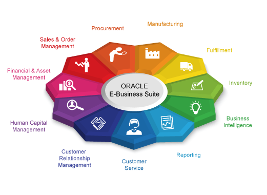 Solutions-Oracle-E-Buisness-Suite-Converted